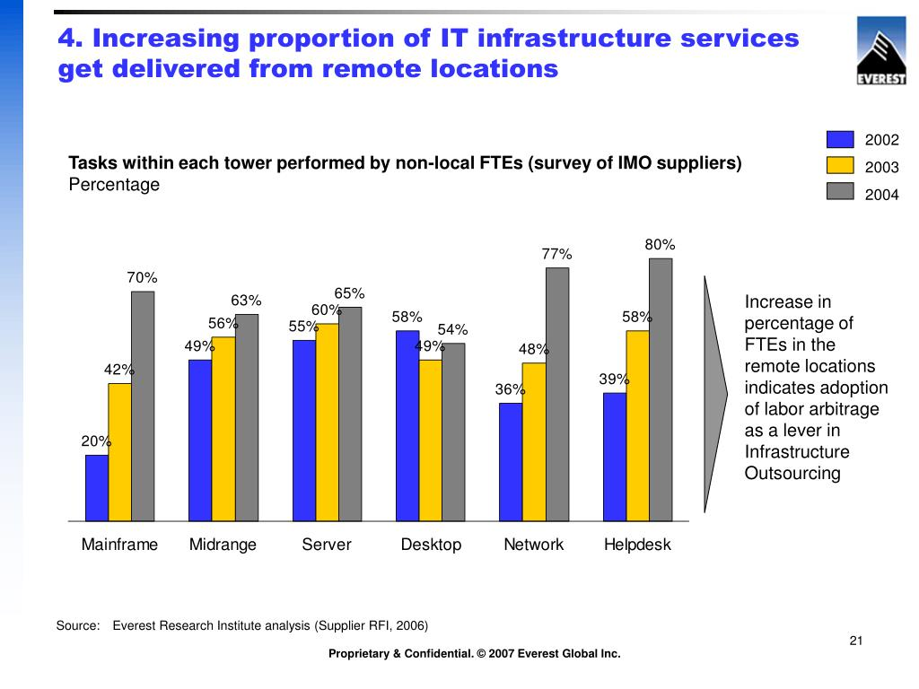4. Increasing proportion of IT infrastructure services get delivered from remote locations