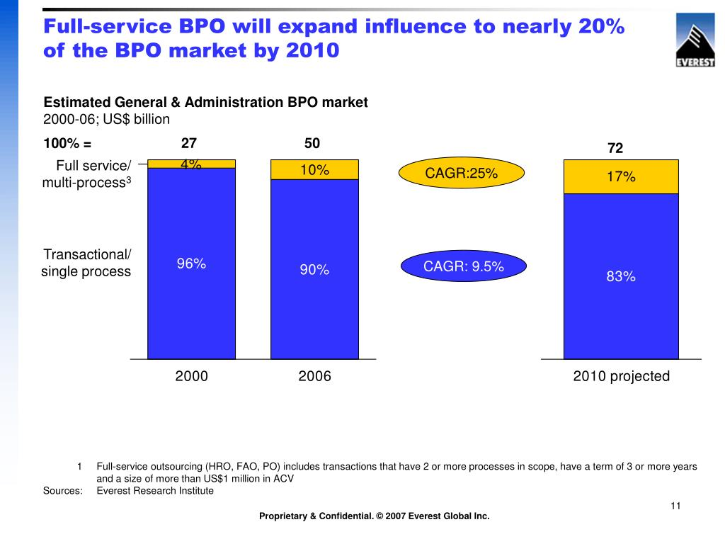 Full-service BPO will expand influence to nearly 20% of the BPO market by 2010