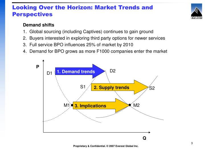 Looking over the horizon market trends and perspectives