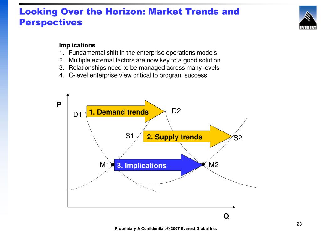Looking Over the Horizon: Market Trends and Perspectives