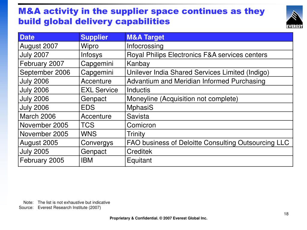 M&A activity in the supplier space continues as they build global delivery capabilities
