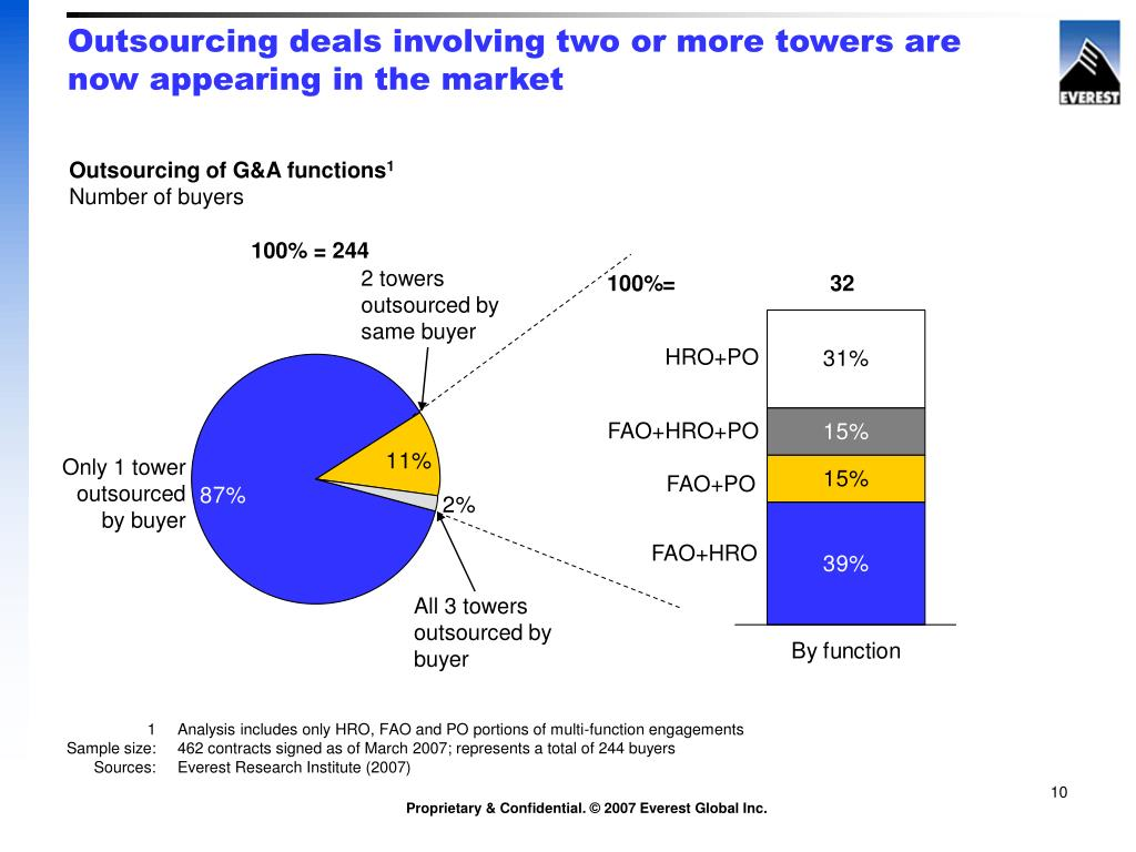 Outsourcing deals involving two or more towers are now appearing in the market