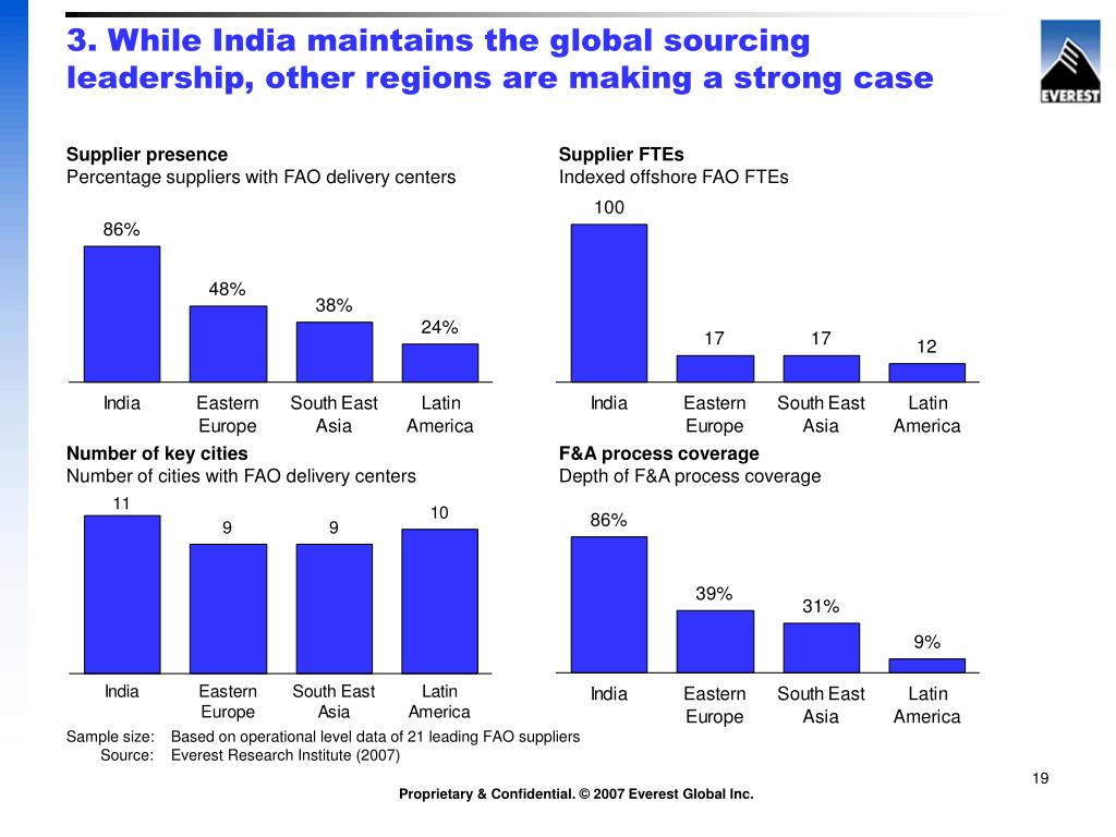 3. While India maintains the global sourcing leadership, other regions are making a strong case