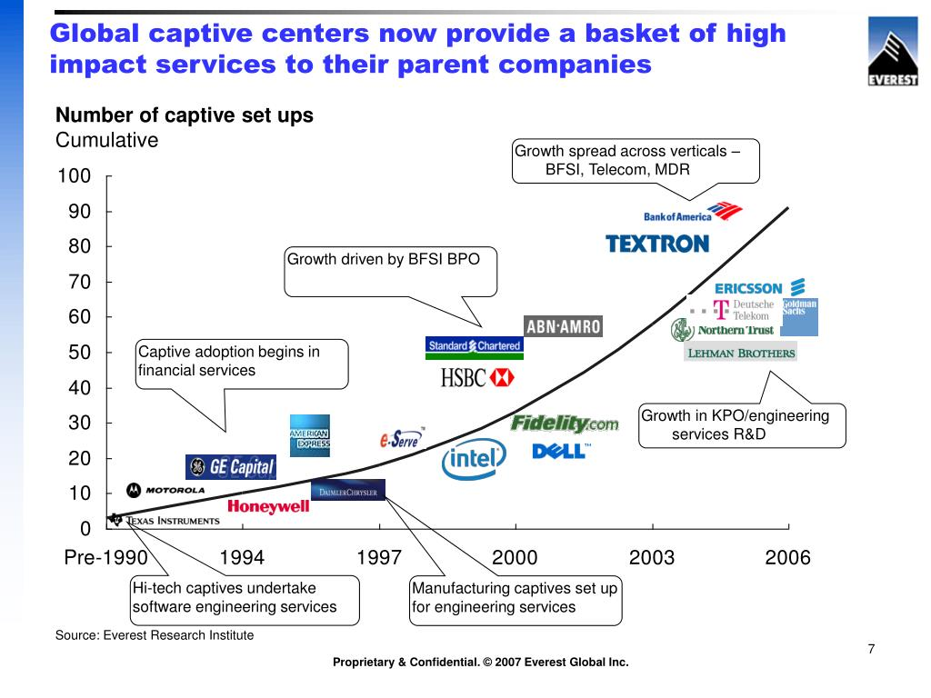 Global captive centers now provide a basket of high impact services to their parent companies