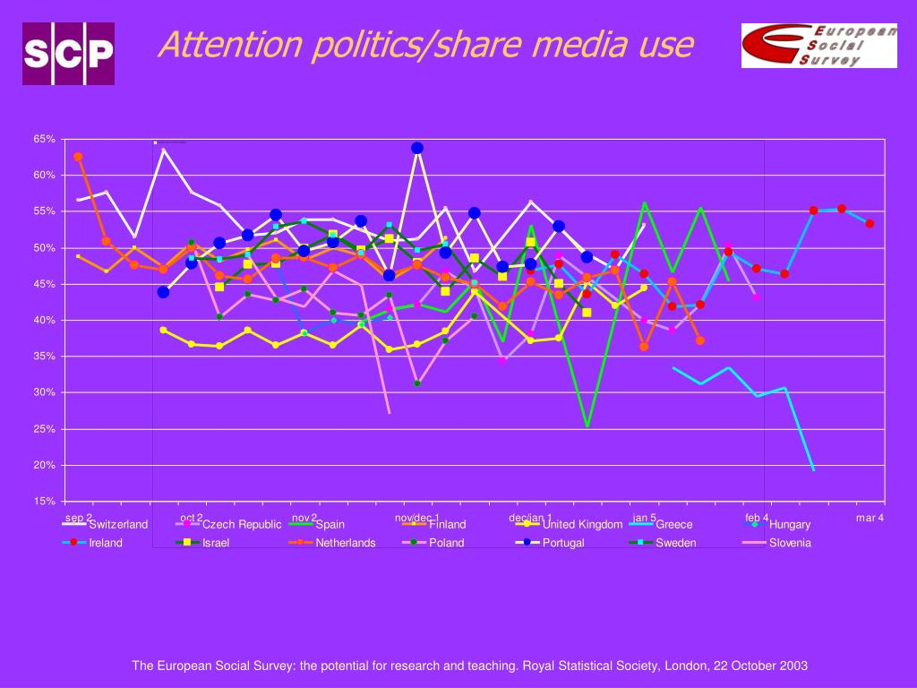 Attention politics/share media use