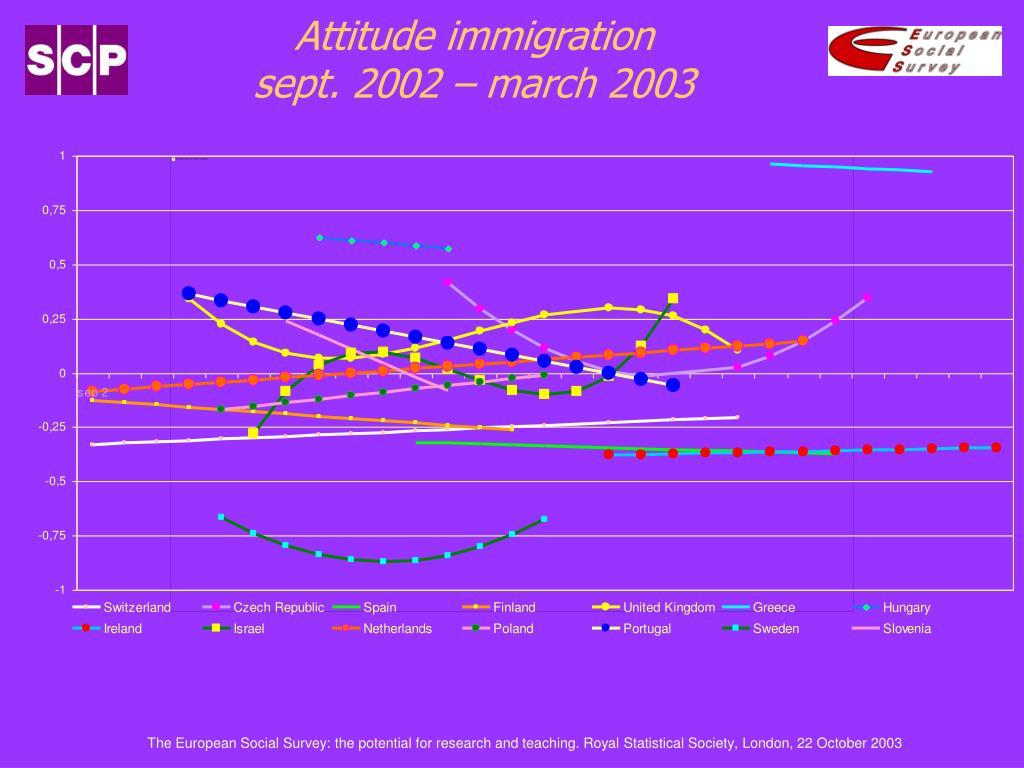 Attitude immigration