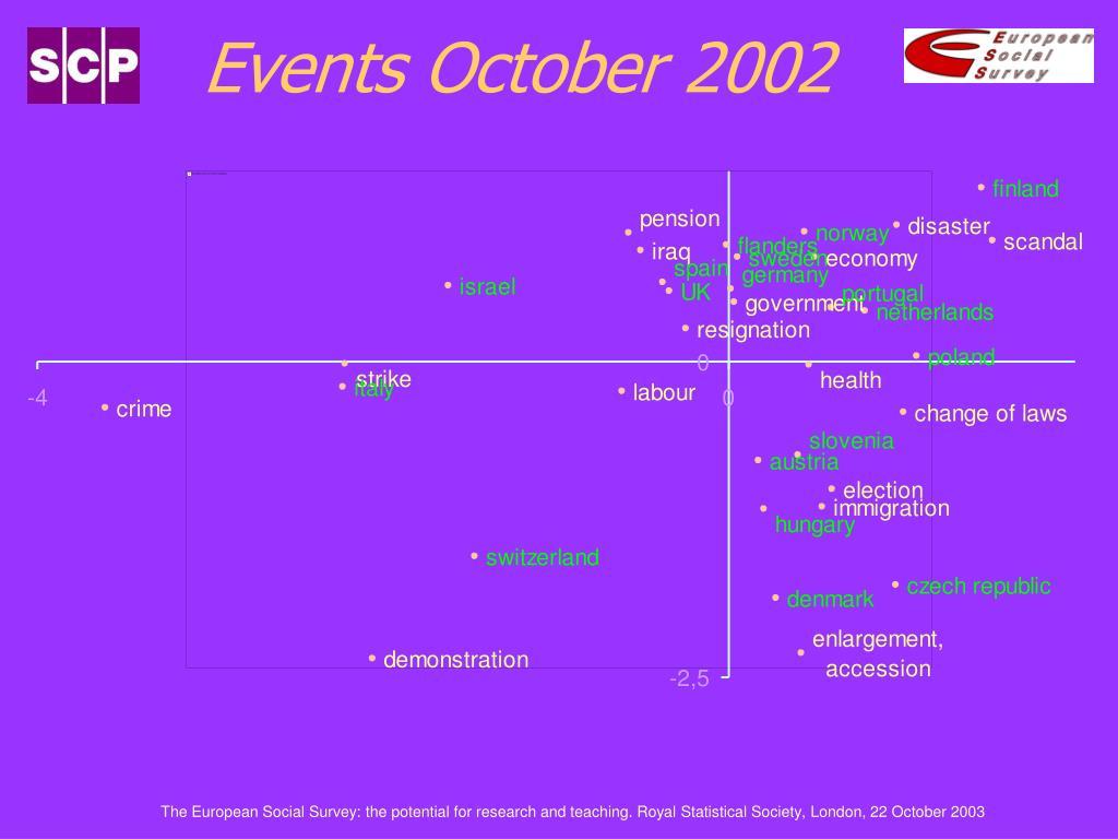 Events October 2002