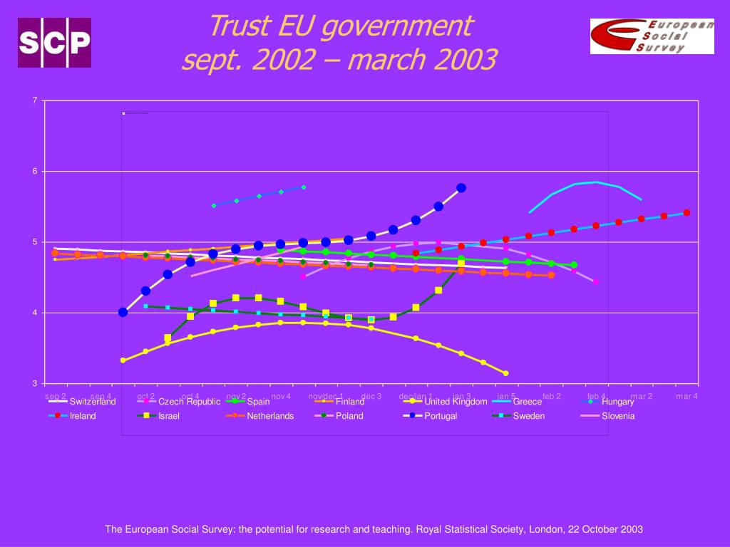 Trust EU government