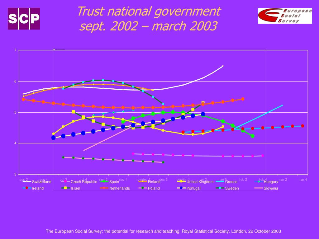 Trust national government