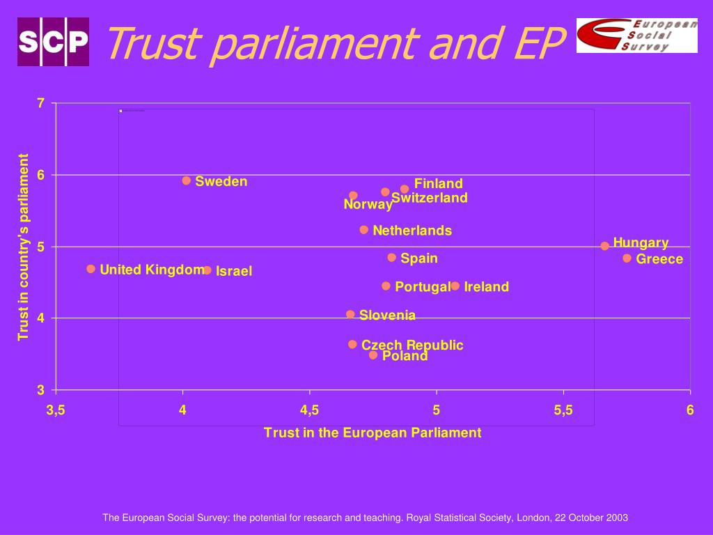 Trust parliament and EP