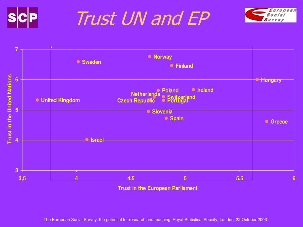 Trust UN and EP