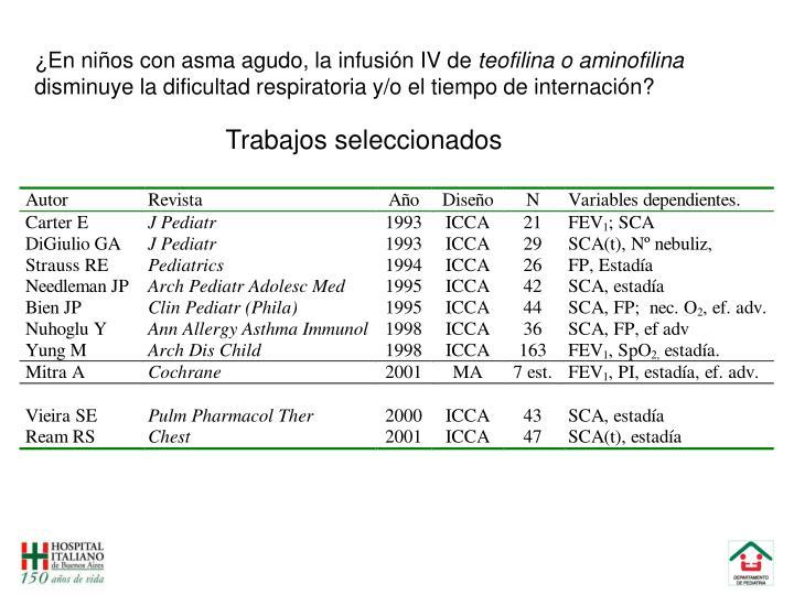 ¿En niños con asma agudo, la infusión IV de