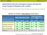 advertising had the strongest impact among the most frequent weather com visitors