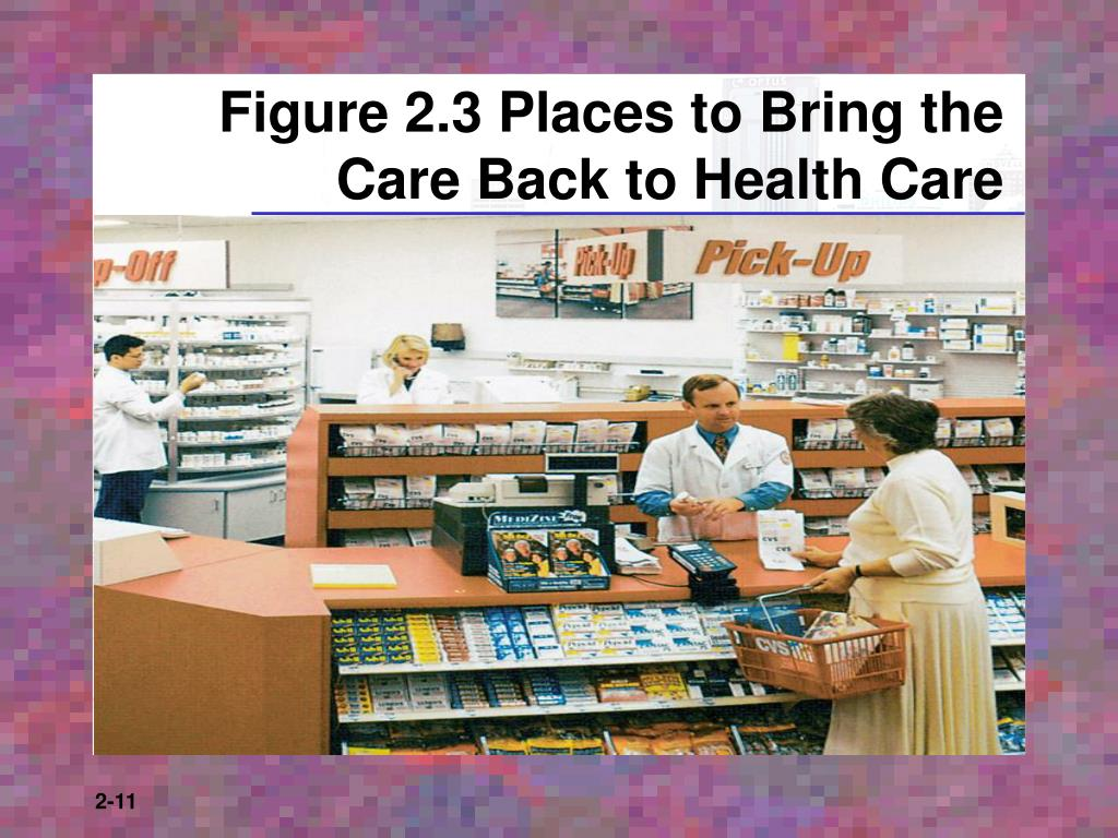 Figure 2.3 Places to Bring the Care Back to Health Care