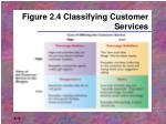 figure 2 4 classifying customer services