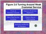 figure 2 6 turning around weak customer service