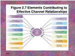 figure 2 7 elements contributing to effective channel relationships