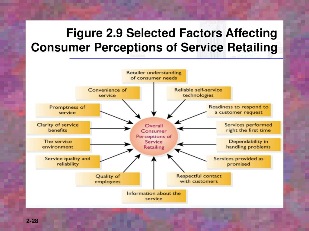 Figure 2.9 Selected Factors Affecting Consumer Perceptions of Service Retailing