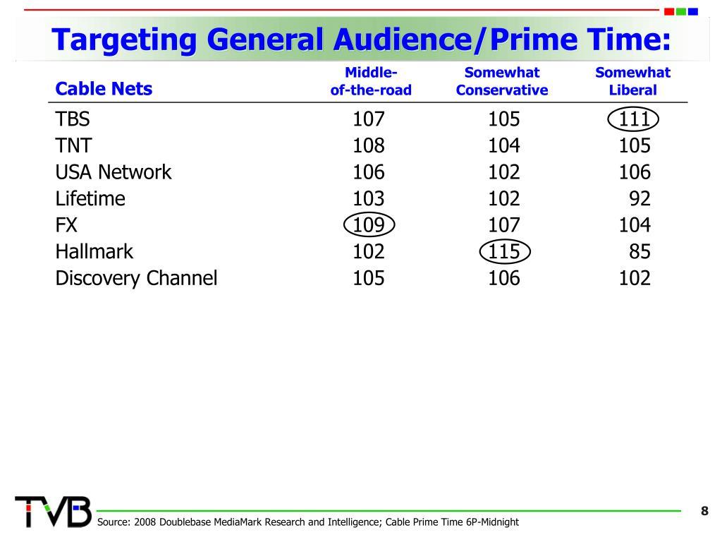 Targeting General Audience/Prime Time: