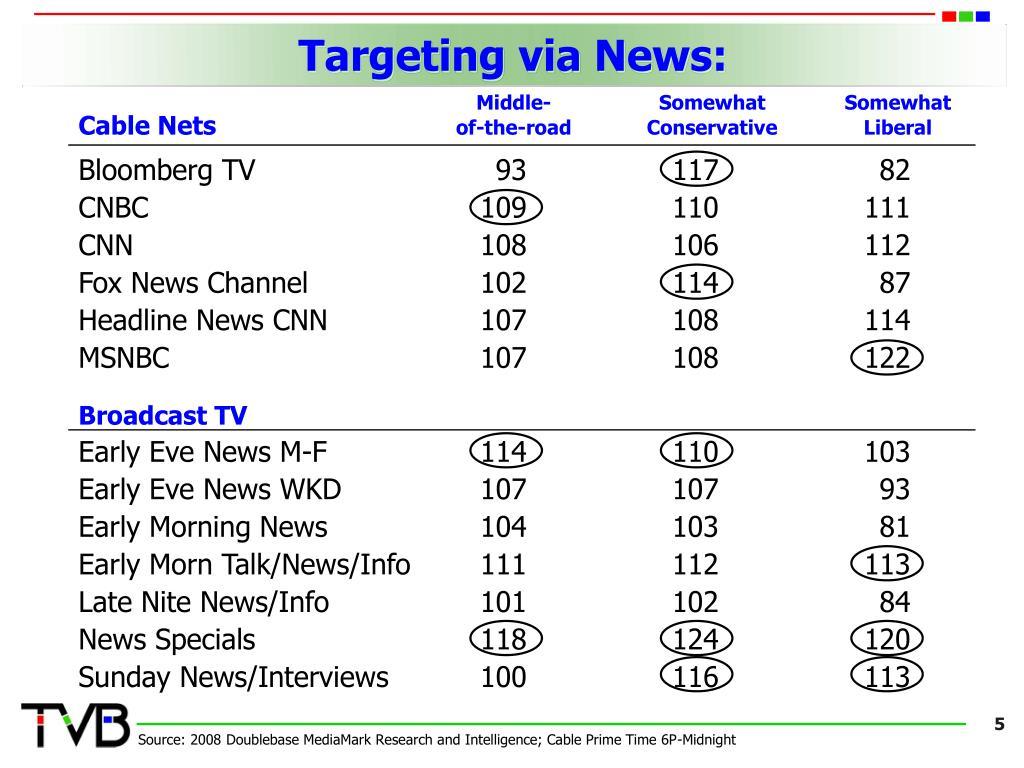 Targeting via News:
