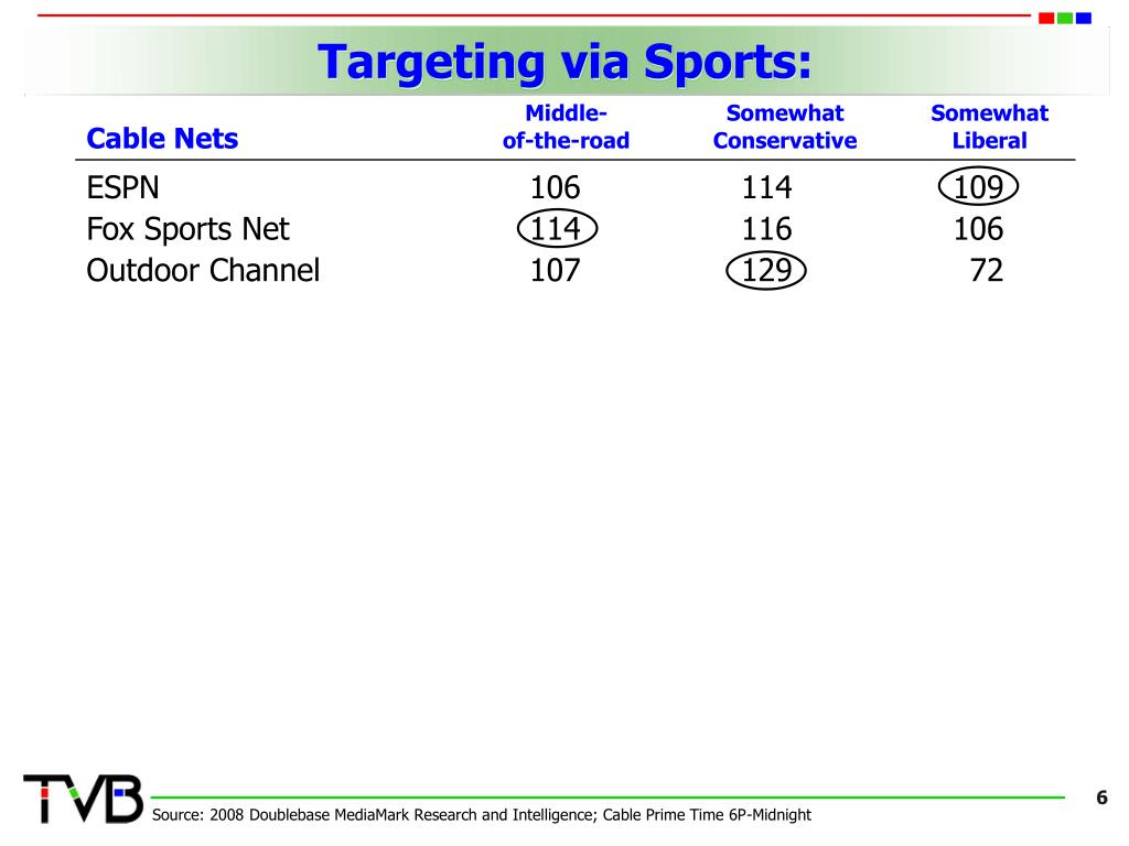 Targeting via Sports: