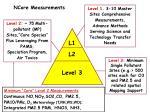 ncore measurements