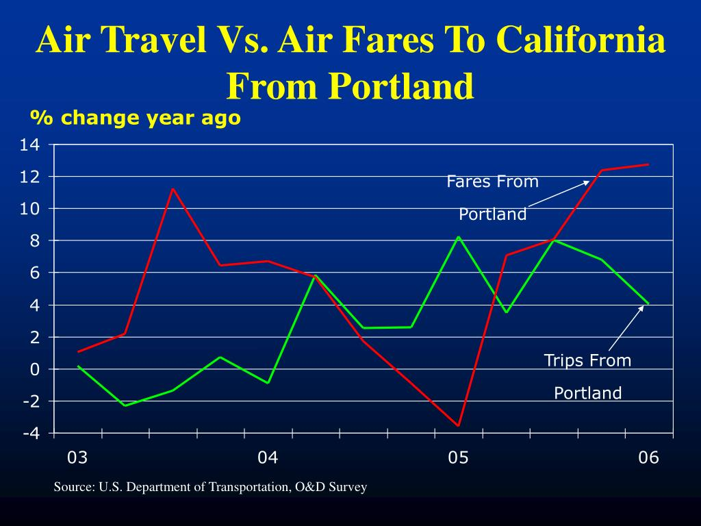 Air Travel Vs. Air Fares To California