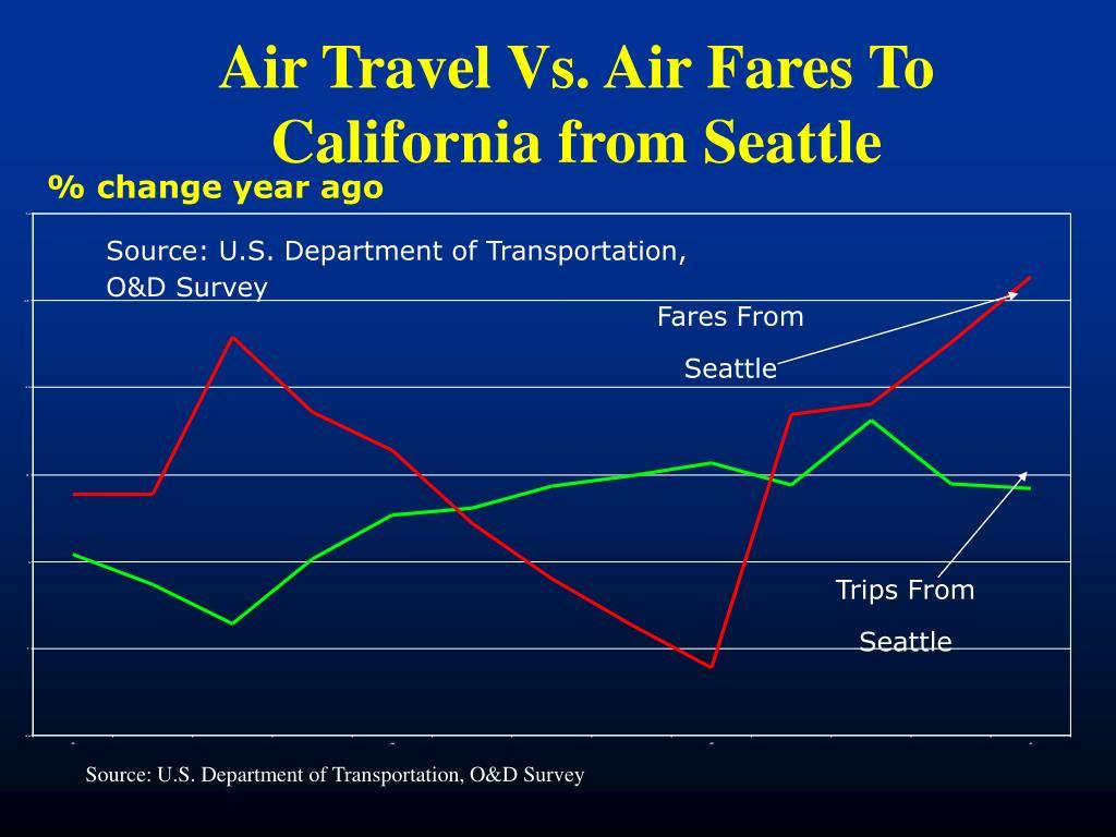 Air Travel Vs. Air Fares To California from Seattle