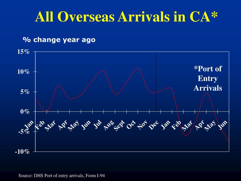 All Overseas Arrivals in CA*