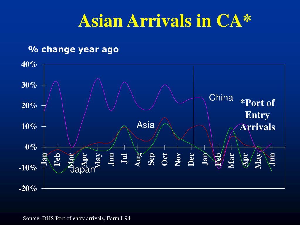 Asian Arrivals in CA*