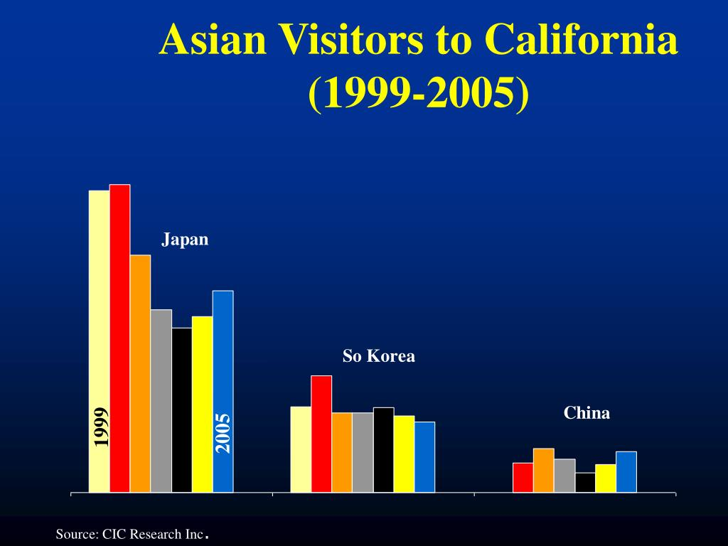 Asian Visitors to California