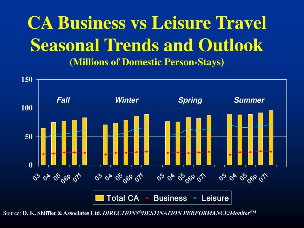CA Business vs Leisure Travel