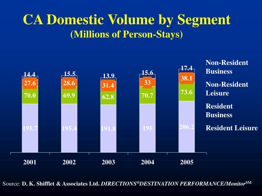 CA Domestic Volume by Segment