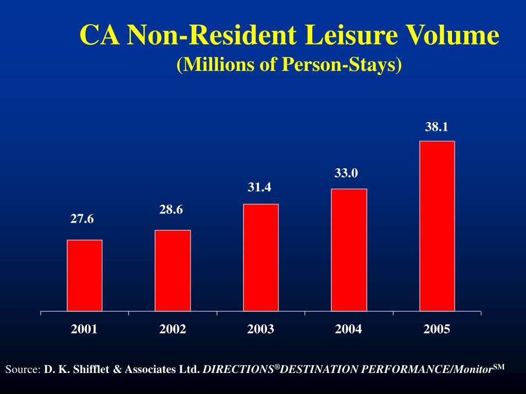 CA Non-Resident Leisure Volume