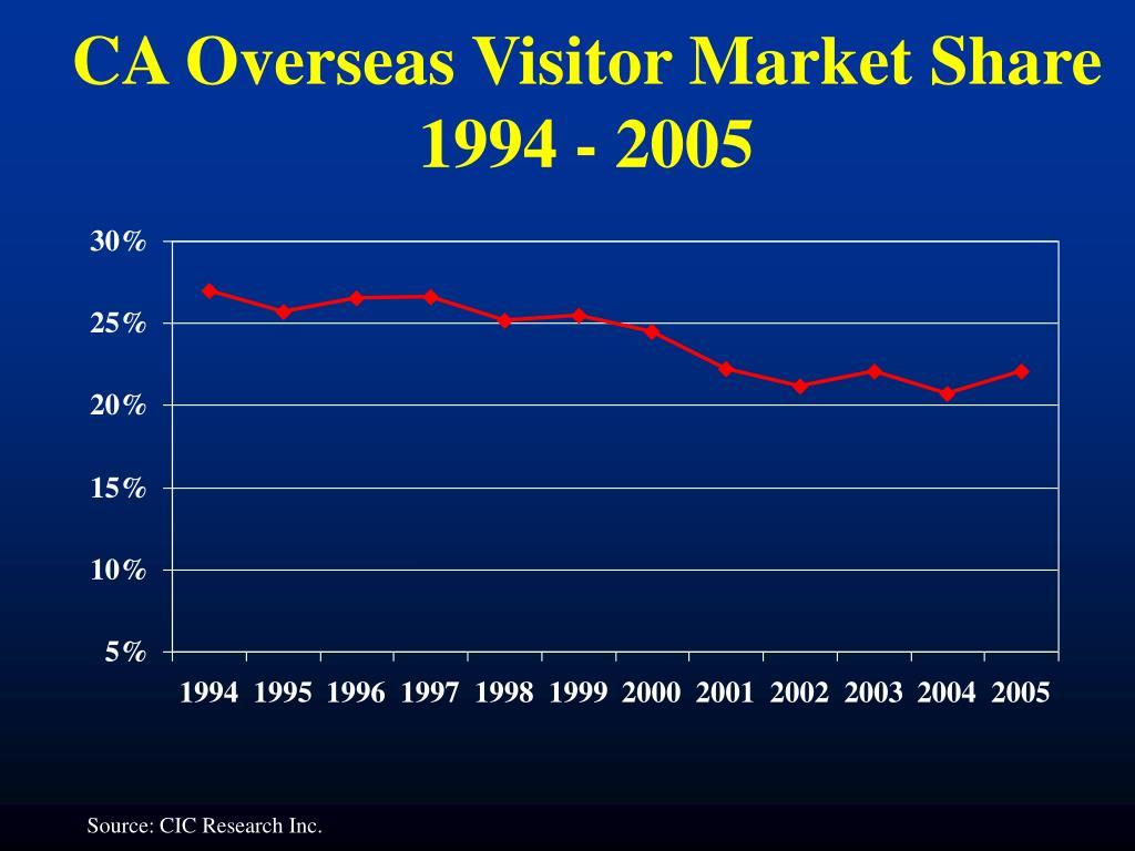 CA Overseas Visitor Market Share