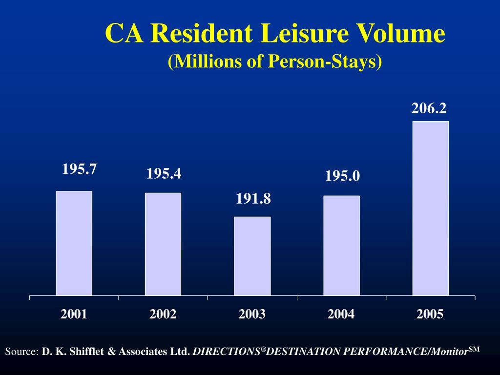 CA Resident Leisure Volume