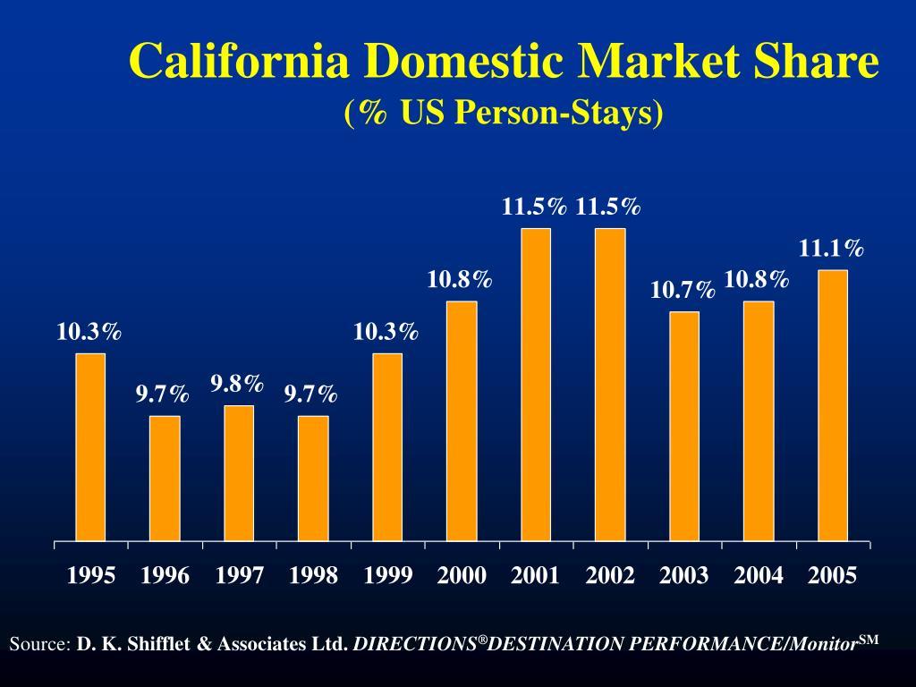 California Domestic Market Share