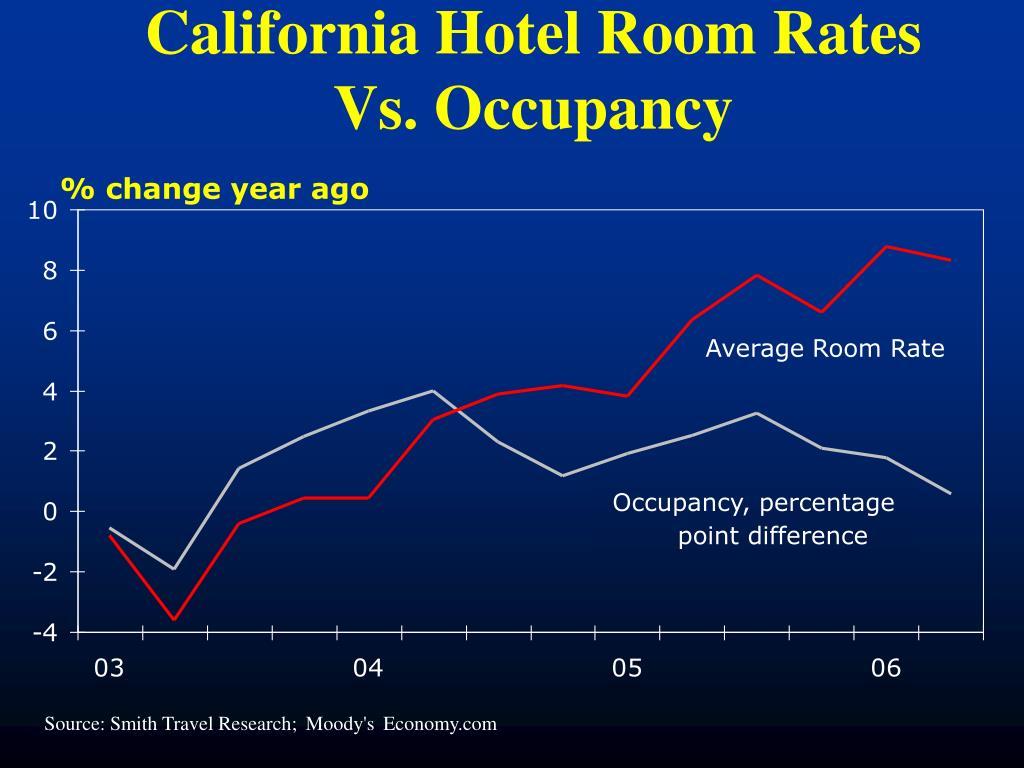California Hotel Room Rates Vs. Occupancy