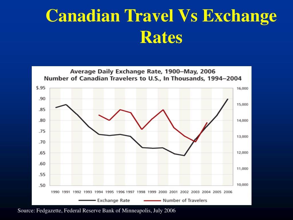 Canadian Travel Vs Exchange Rates