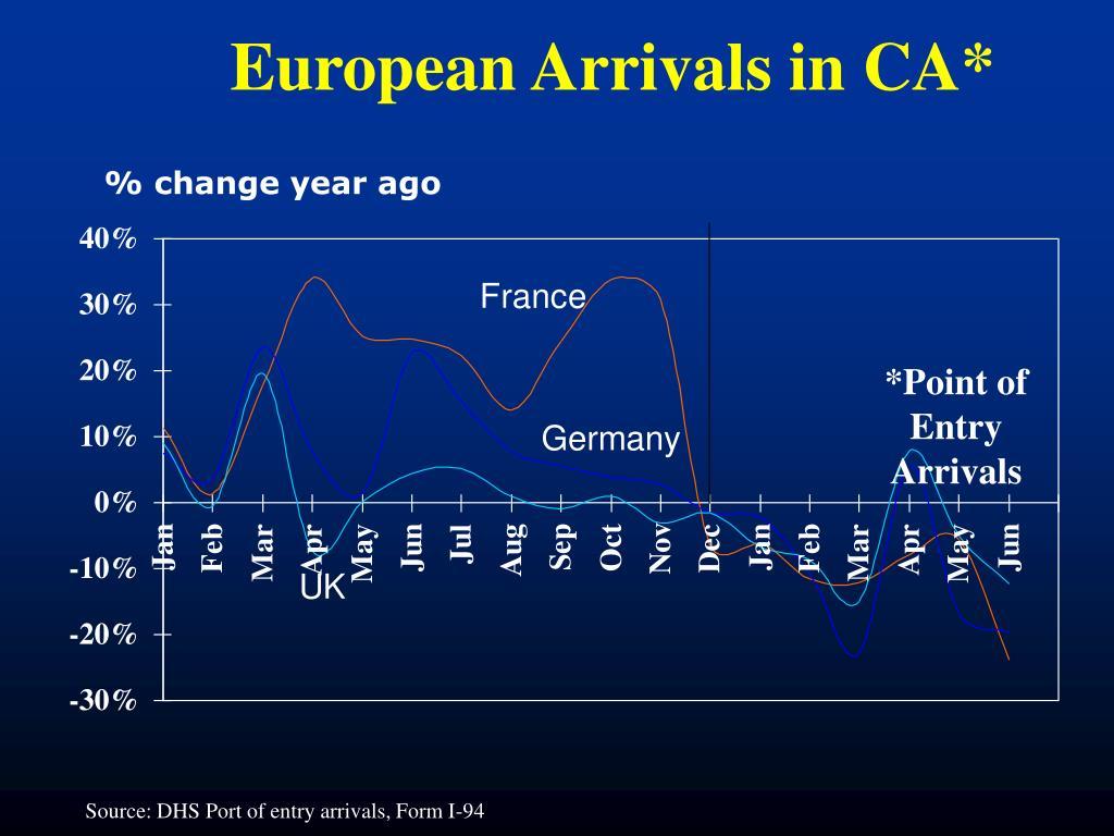 European Arrivals in CA*
