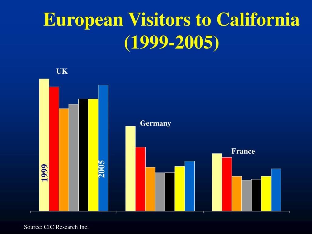 European Visitors to California