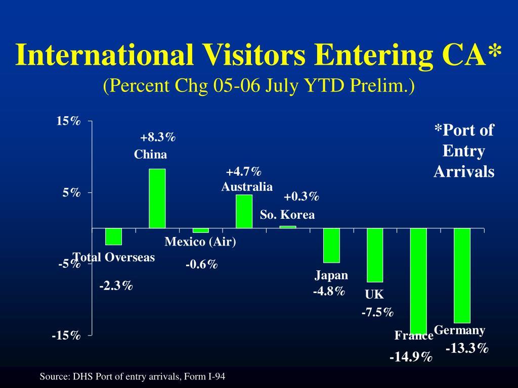 International Visitors Entering CA*