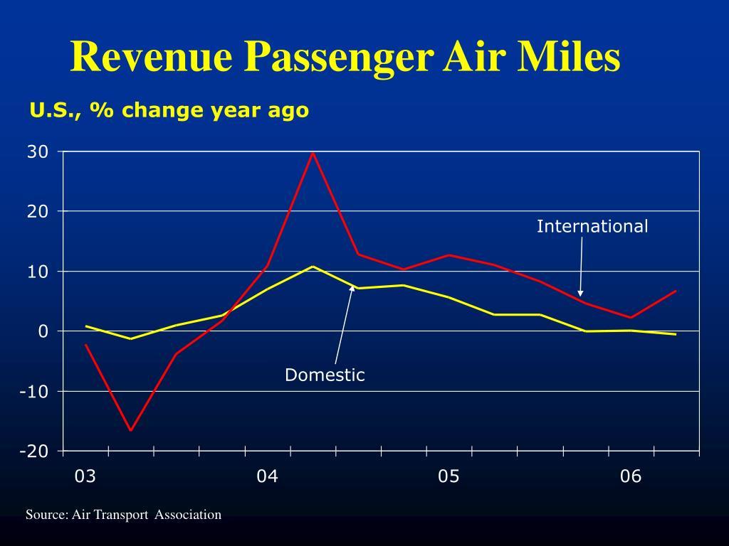 Revenue Passenger Air Miles