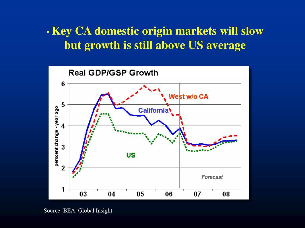 Key CA domestic origin markets will slow but growth is still above US average