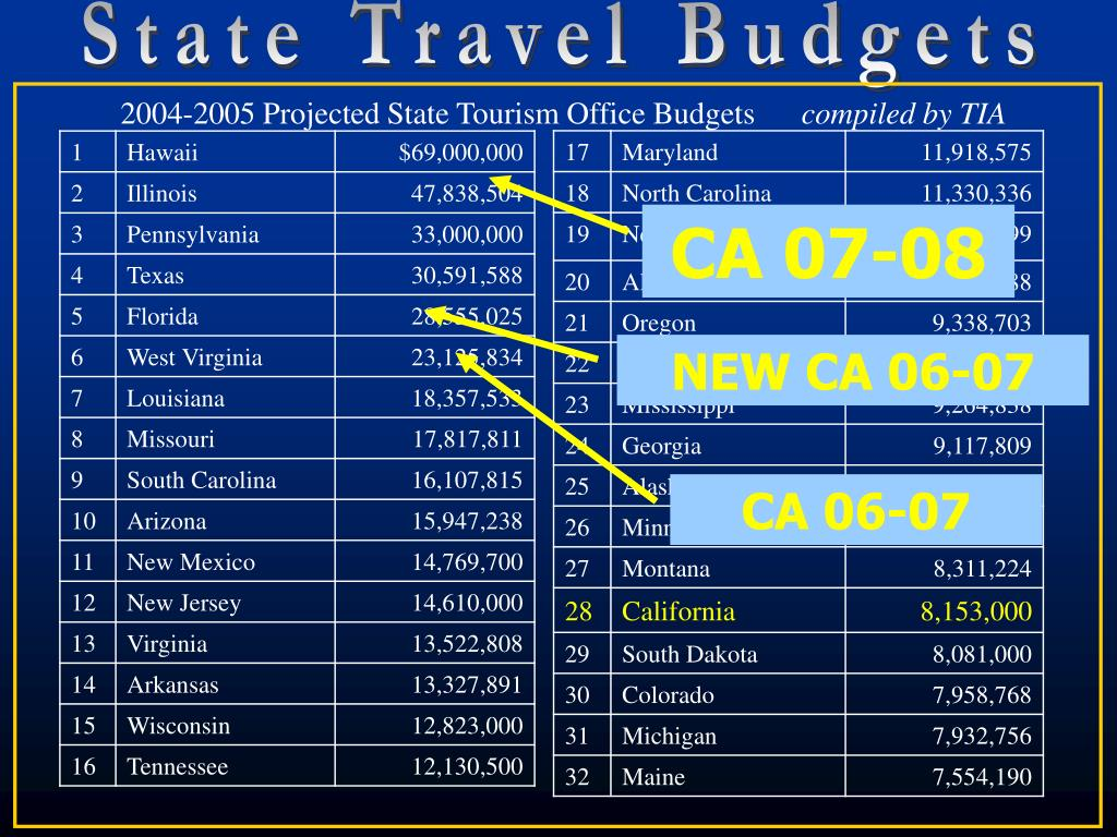 State Travel Budgets