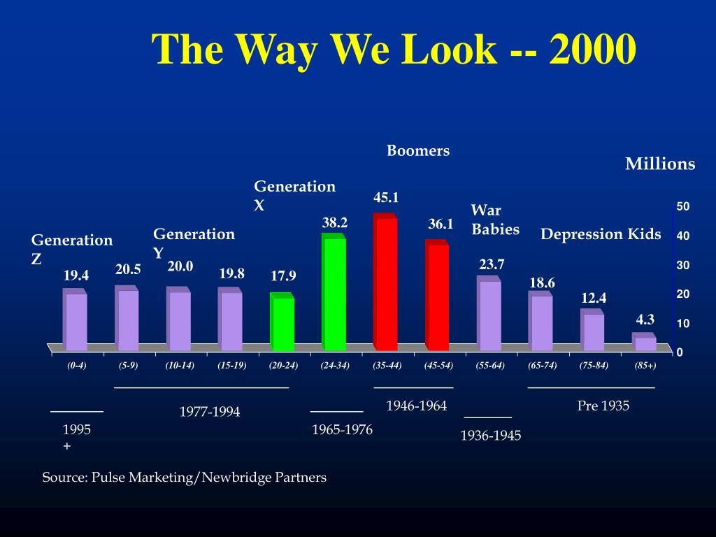 The Way We Look -- 2000