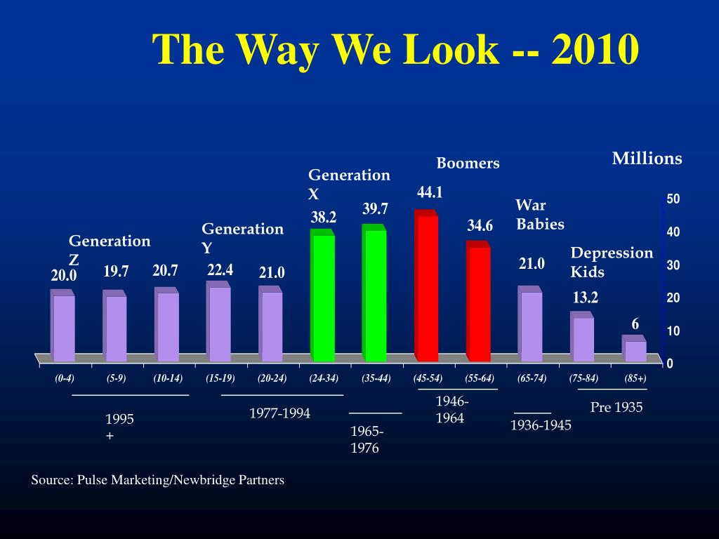 The Way We Look -- 2010