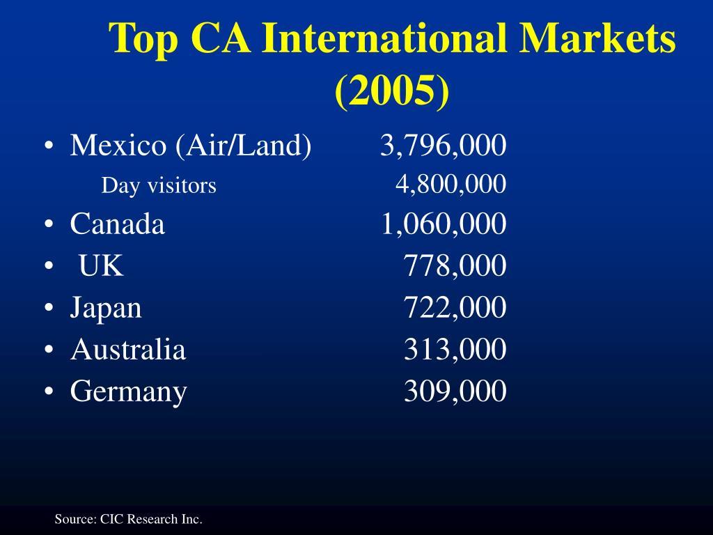Mexico (Air/Land) 3,796,000