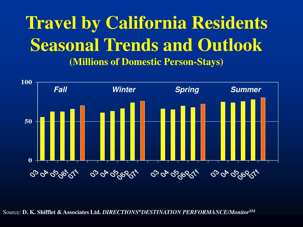 Travel by California Residents