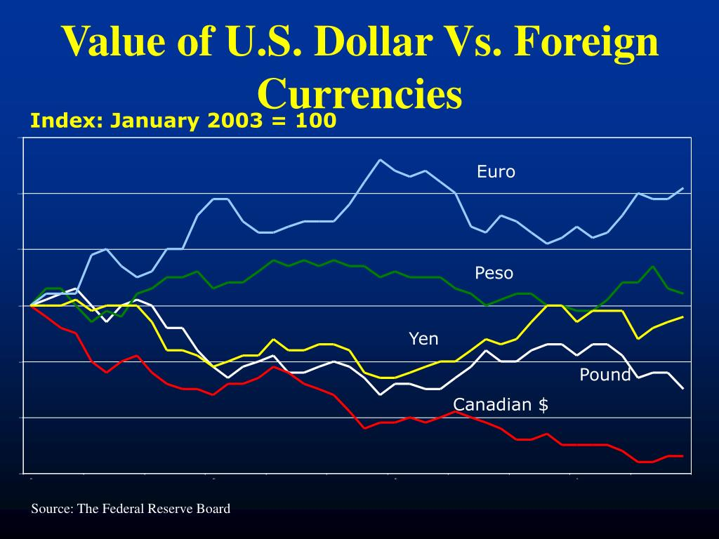 Value of U.S. Dollar Vs. Foreign Currencies